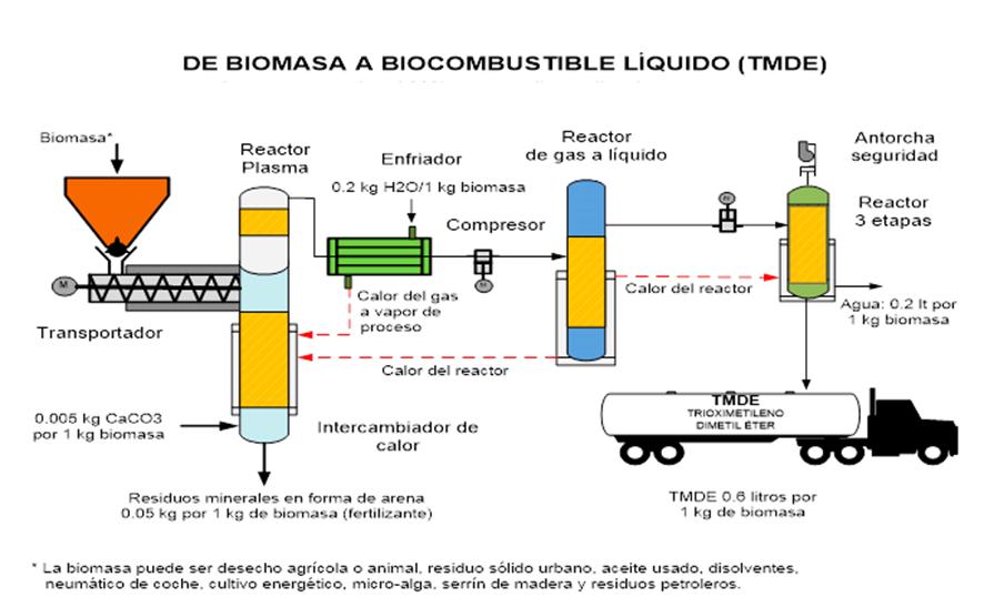 La cisterna para la gasolina farming simulator 2015